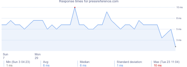 load time for pressreference.com