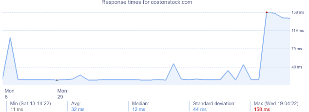 load time for costonstock.com