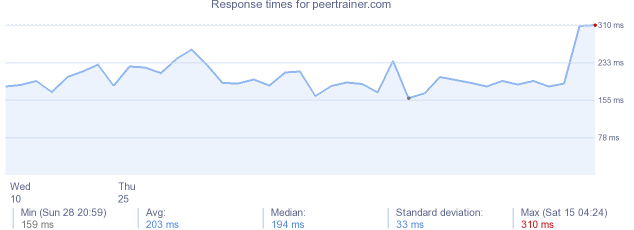 load time for peertrainer.com