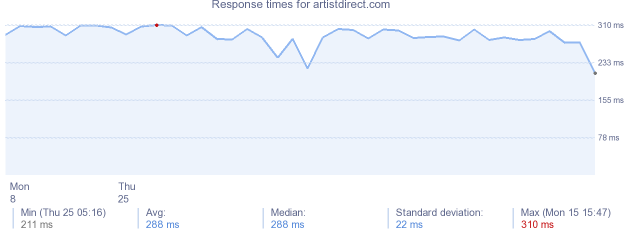 load time for artistdirect.com