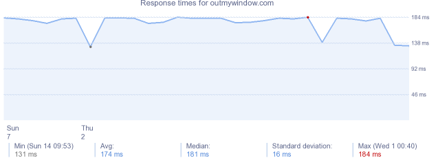 load time for outmywindow.com