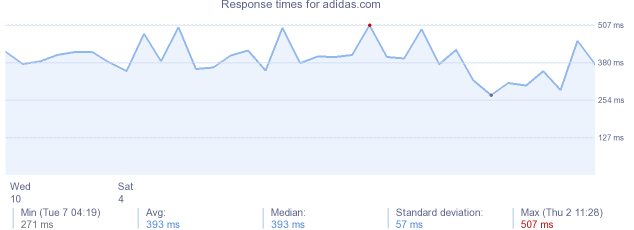load time for adidas.com