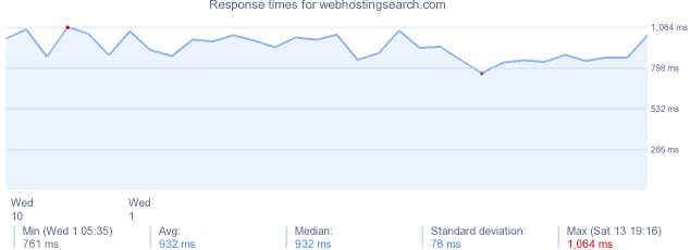 load time for webhostingsearch.com