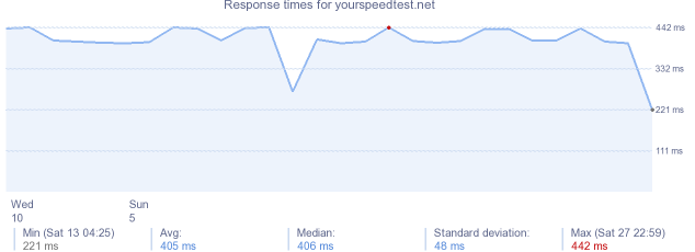 load time for yourspeedtest.net
