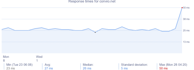 load time for convio.net