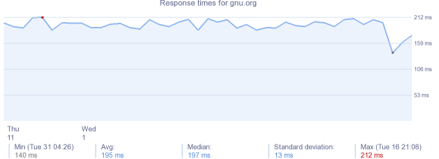 load time for gnu.org