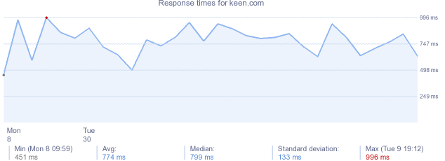 load time for keen.com