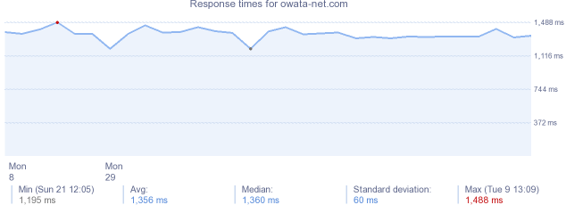 load time for owata-net.com