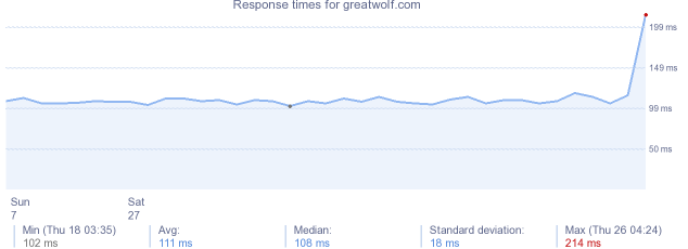 load time for greatwolf.com
