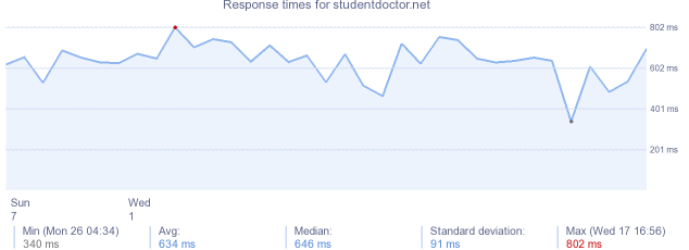 load time for studentdoctor.net
