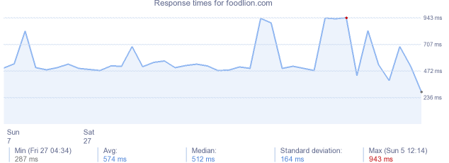 load time for foodlion.com