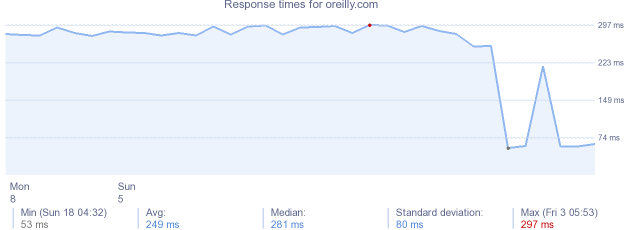 load time for oreilly.com