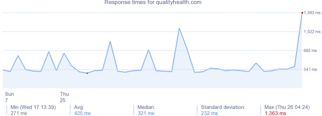 load time for qualityhealth.com