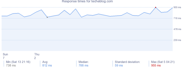 load time for techeblog.com