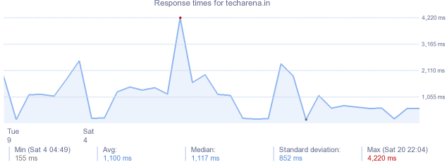 load time for techarena.in