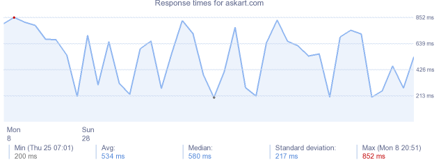 load time for askart.com