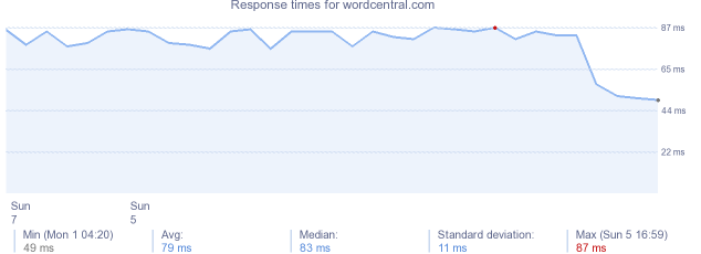 load time for wordcentral.com