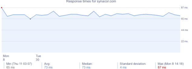 load time for synacor.com