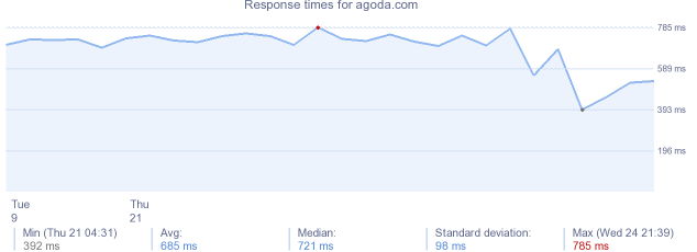 load time for agoda.com