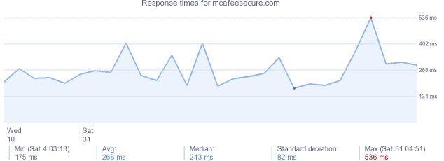 load time for mcafeesecure.com