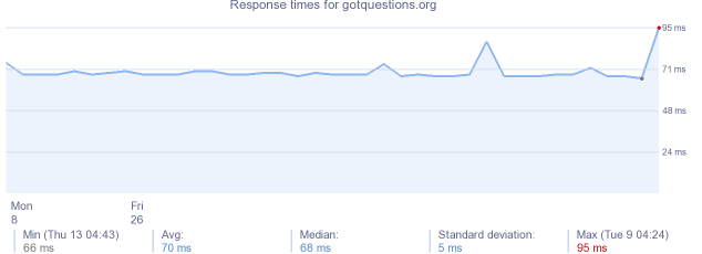 load time for gotquestions.org