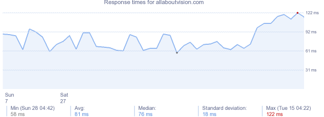 load time for allaboutvision.com