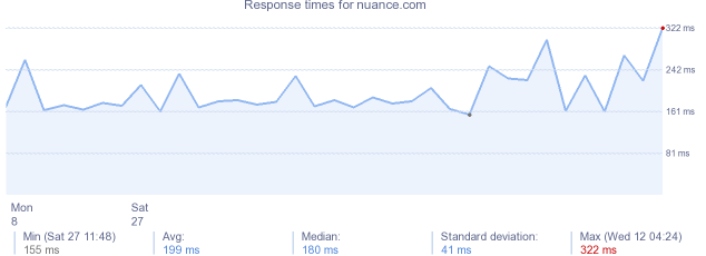 load time for nuance.com