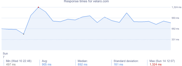 load time for velaro.com