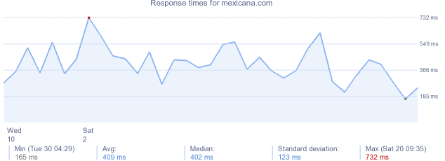 load time for mexicana.com