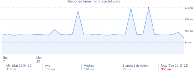 load time for chevrolet.com