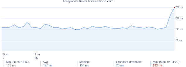 load time for seaworld.com