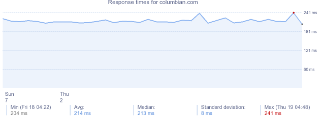 load time for columbian.com