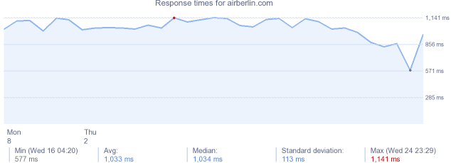 load time for airberlin.com