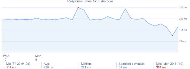 load time for justia.com