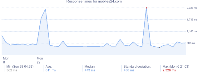 load time for mobiles24.com