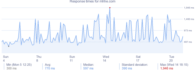 load time for mhhe.com