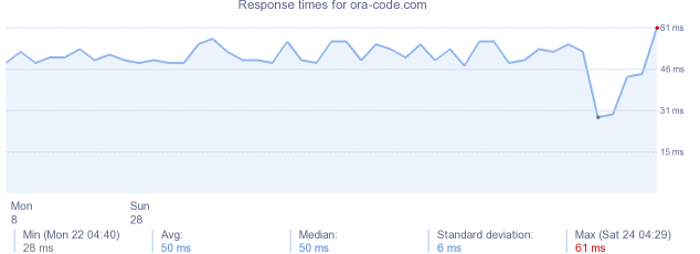 load time for ora-code.com