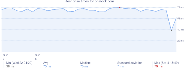 load time for onelook.com