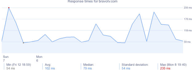 load time for bravotv.com