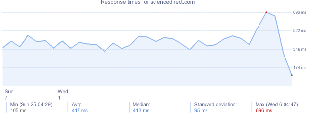 load time for sciencedirect.com