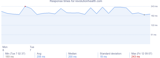 load time for revolutionhealth.com