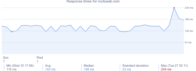 load time for rootsweb.com