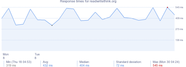 load time for readwritethink.org