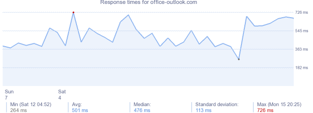 load time for office-outlook.com