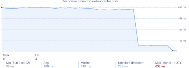 load time for webextractor.com