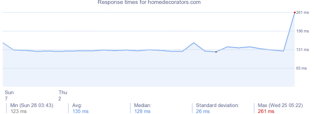 load time for homedecorators.com