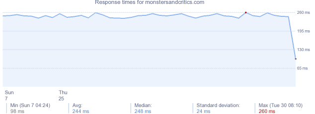 load time for monstersandcritics.com