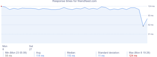 load time for friendfeed.com