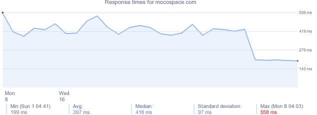 load time for mocospace.com