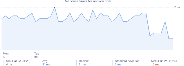 load time for andkon.com
